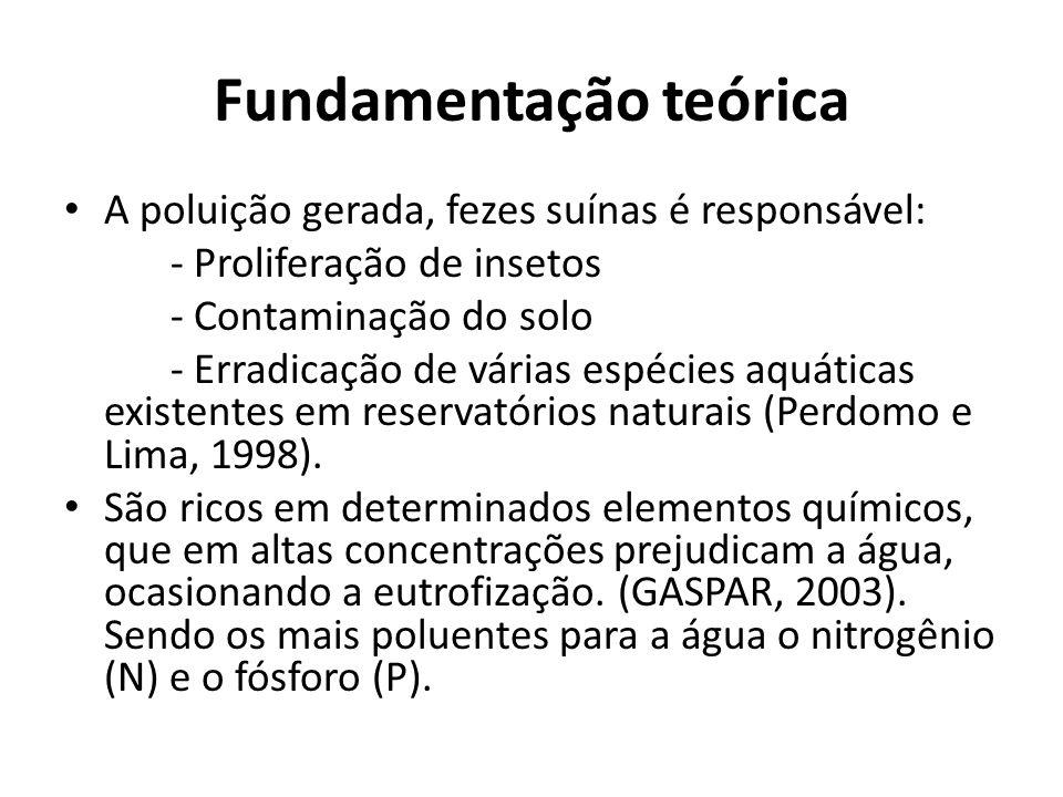 Fundamentação teórica • A poluição gerada, fezes suínas é responsável: - Proliferação de insetos - Contaminação do solo - Erradicação de várias espécies aquáticas existentes em reservatórios naturais (Perdomo e Lima, 1998).