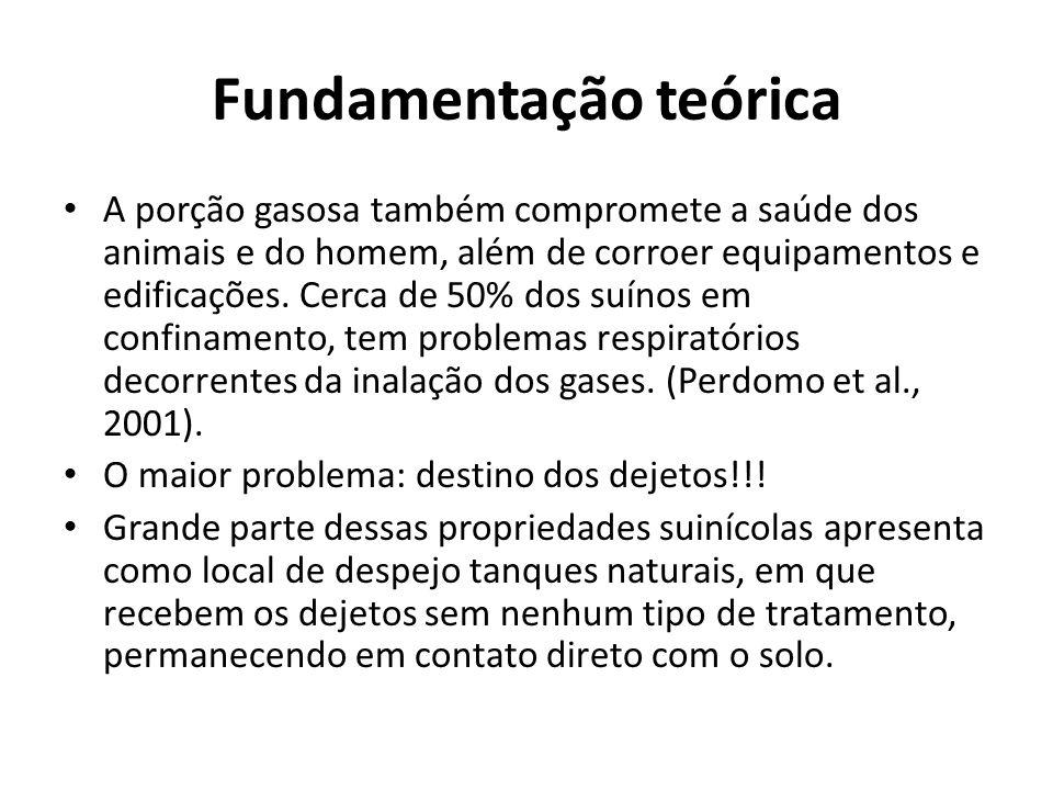 Fundamentação teórica • A porção gasosa também compromete a saúde dos animais e do homem, além de corroer equipamentos e edificações. Cerca de 50% dos