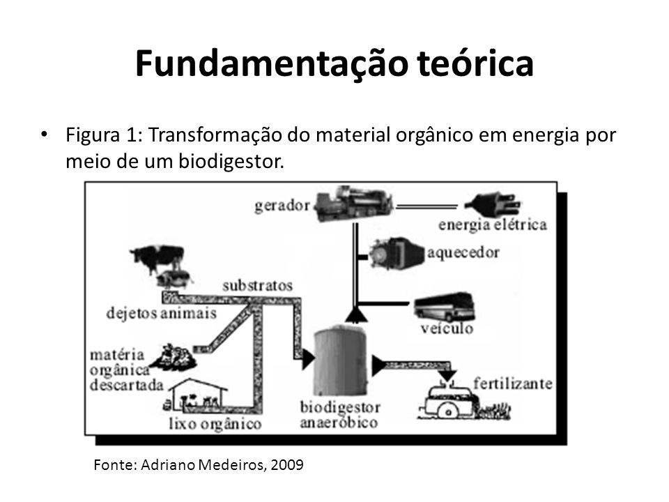 Fundamentação teórica • Figura 1: Transformação do material orgânico em energia por meio de um biodigestor. Fonte: Adriano Medeiros, 2009