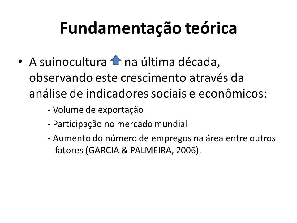 Fundamentação teórica • A suinocultura na última década, observando este crescimento através da análise de indicadores sociais e econômicos: - Volume de exportação - Participação no mercado mundial - Aumento do número de empregos na área entre outros fatores (GARCIA & PALMEIRA, 2006).
