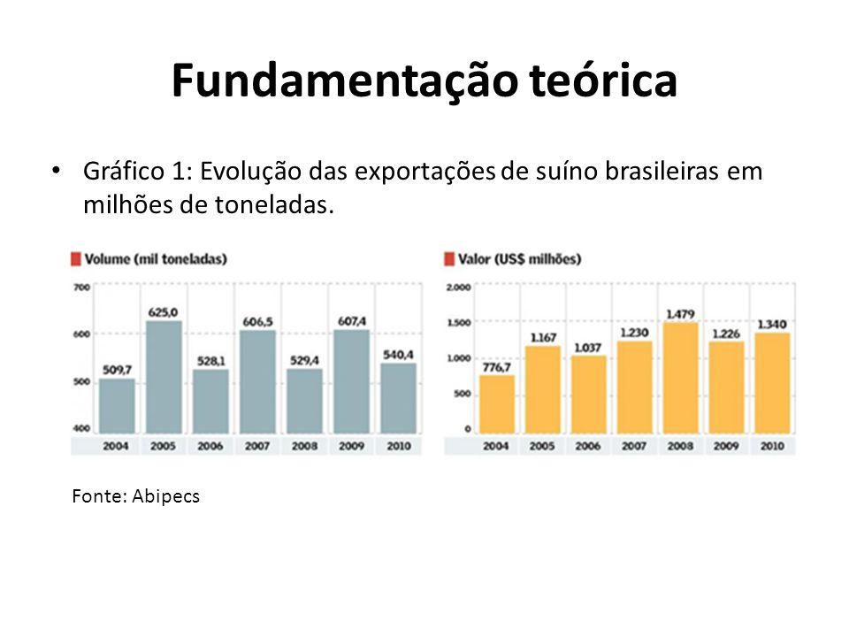 Fundamentação teórica • Gráfico 1: Evolução das exportações de suíno brasileiras em milhões de toneladas. Fonte: Abipecs