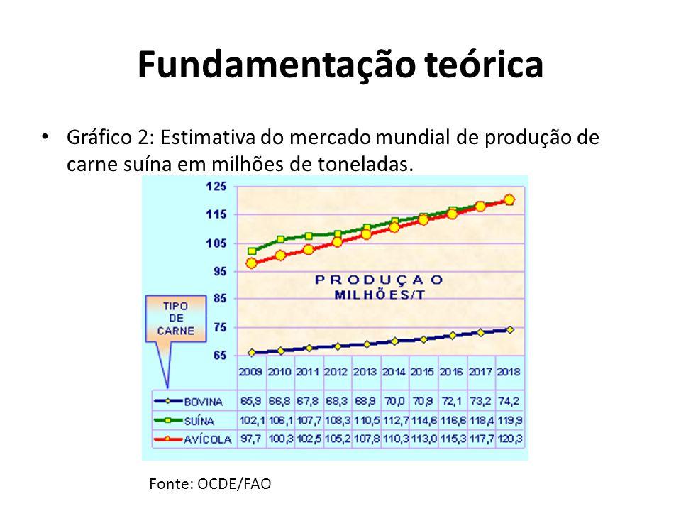 Fundamentação teórica • Gráfico 2: Estimativa do mercado mundial de produção de carne suína em milhões de toneladas. Fonte: OCDE/FAO