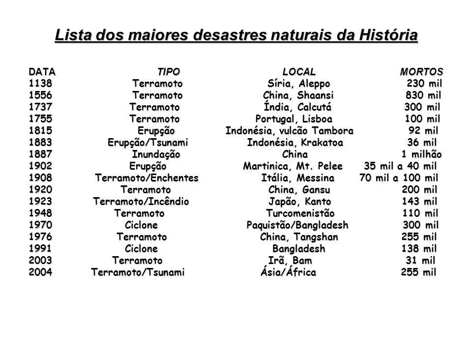 Lista dos maiores desastres naturais da História DATA TIPO LOCAL MORTOS 1138 Terramoto Síria, Aleppo 230 mil 1556 Terramoto China, Shaansi 830 mil 173