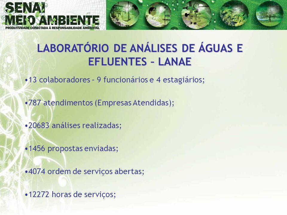 LABORATÓRIO DE ANÁLISES DE ÁGUAS E EFLUENTES – LANAE •13 colaboradores – 9 funcionários e 4 estagiários; •787 atendimentos (Empresas Atendidas); •2068