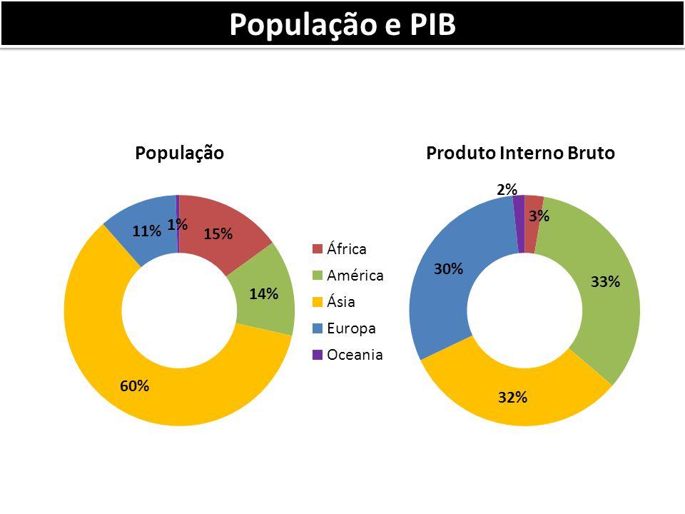 População e PIB