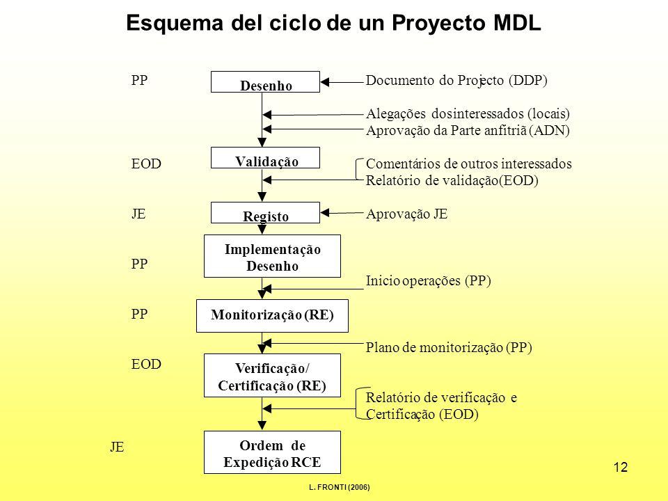 12 Esquema del ciclo de un Proyecto MDL PP Documento do Projecto (DDP) Alegações dosinteressados (locais) AprovaçãodaParteanfitriã(ADN) EOD Comentários deoutrosinteressados Relatório de validação(EOD) JE AprovaçãoJE PP Iniciooperações(PP) PP Plano demonitorização(PP) EOD Relatóriodeverificação e Certificação (EOD) JE Desenho Validação Ordem de Expedição RCE Verificação/ Certificação (RE) Monitorização (RE) Implementação Desenho Registo L.