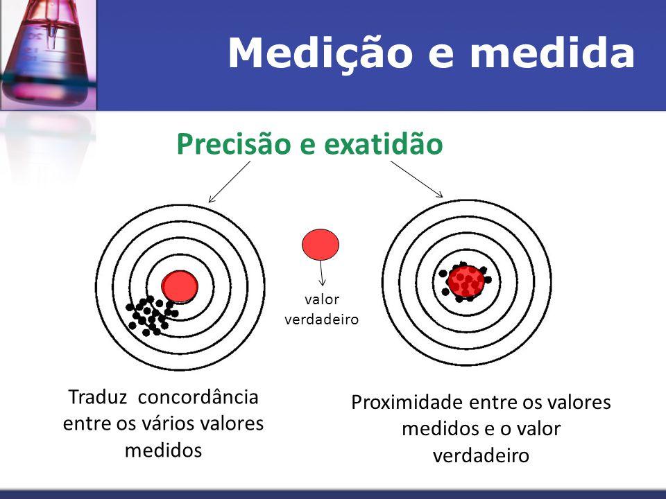 Medição e medida Precisão e exatidão Traduz concordância entre os vários valores medidos Proximidade entre os valores medidos e o valor verdadeiro valor verdadeiro