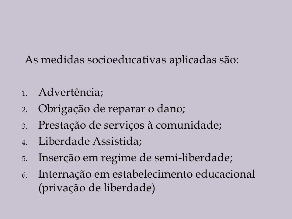 As medidas socioeducativas aplicadas são: 1. Advertência; 2. Obrigação de reparar o dano; 3. Prestação de serviços à comunidade; 4. Liberdade Assistid