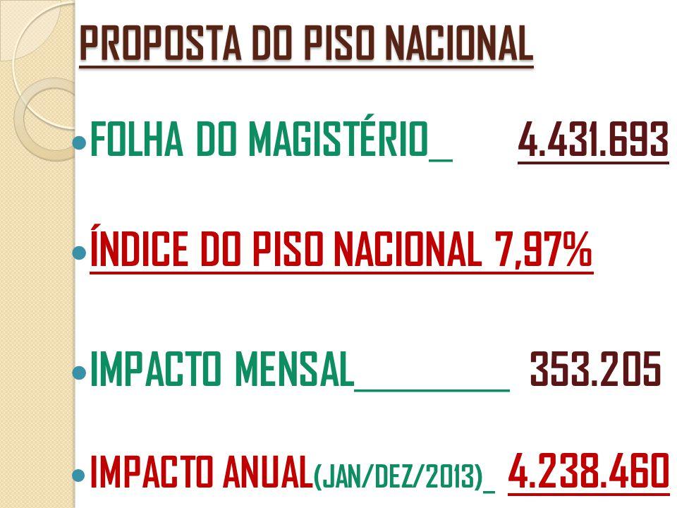 PROPOSTA DO PISO NACIONAL  FOLHA DO MAGISTÉRIO __ 4.431.693  ÍNDICE DO PISO NACIONAL 7,97%  IMPACTO MENSAL _____________ 353.205  IMPACTO ANUAL (J