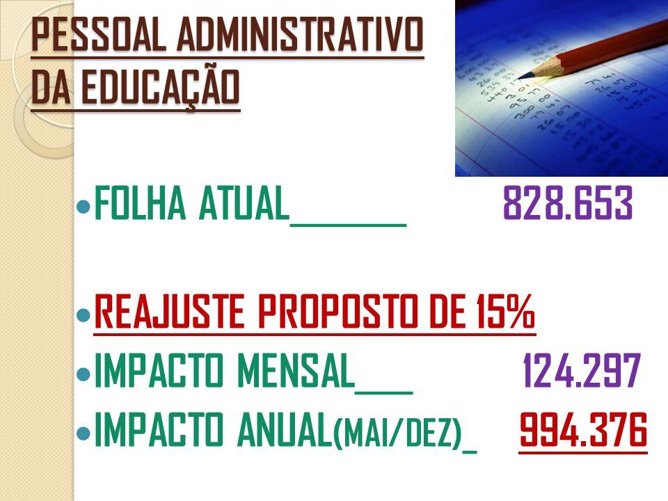 PESSOAL ADMINISTRATIVO DA EDUCAÇÃO  FOLHA ATUAL ________ 828.653  REAJUSTE PROPOSTO DE 15%  IMPACTO MENSAL ____ 124.297  IMPACTO ANUAL (MAI/DEZ)_