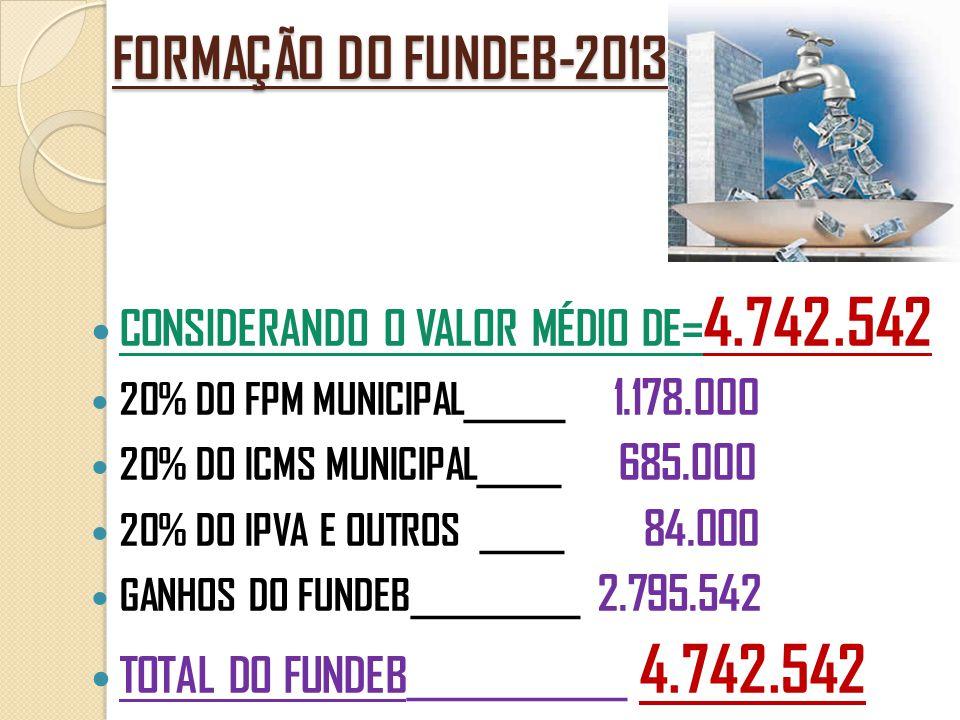 FORMAÇÃO DO FUNDEB-2013  CONSIDERANDO O VALOR MÉDIO DE= 4.742.542  20% DO FPM MUNICIPAL______ 1.178.000  20% DO ICMS MUNICIPAL_____ 685.000  20% D