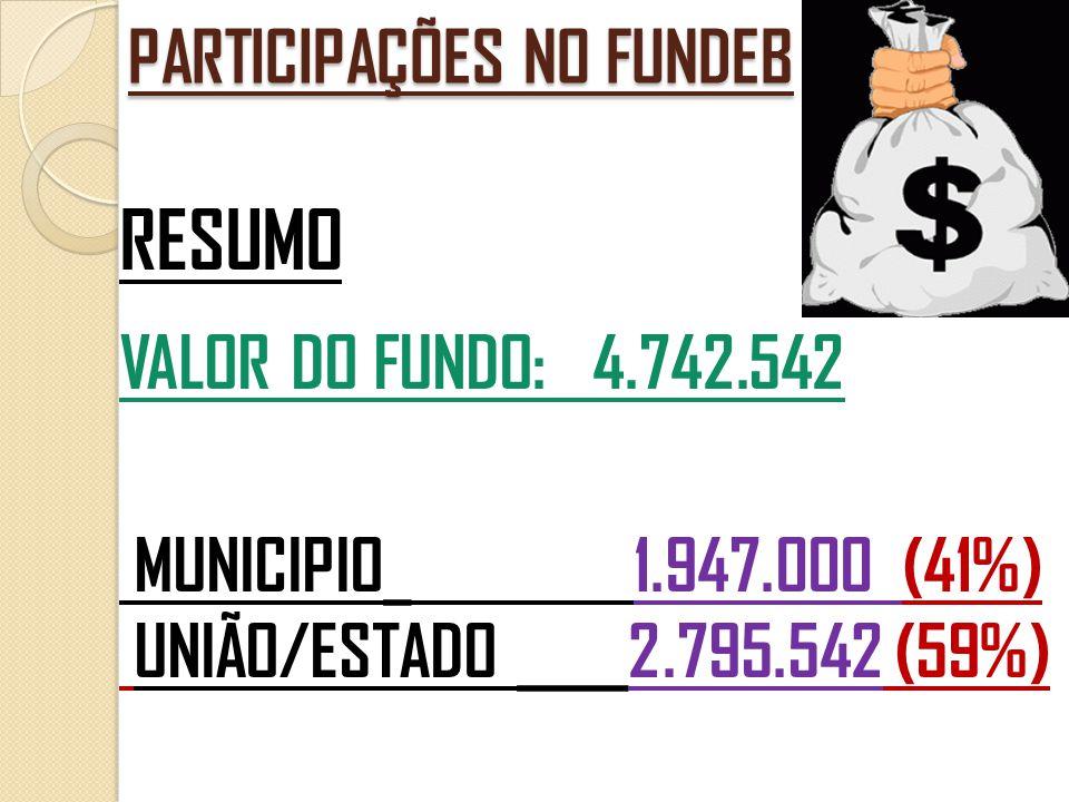 PARTICIPAÇÕES NO FUNDEB RESUMO VALOR DO FUNDO: 4.742.542 MUNICIPIO_ 1.947.000 (41%) UNIÃO/ESTADO ____2.795.542 (59%)