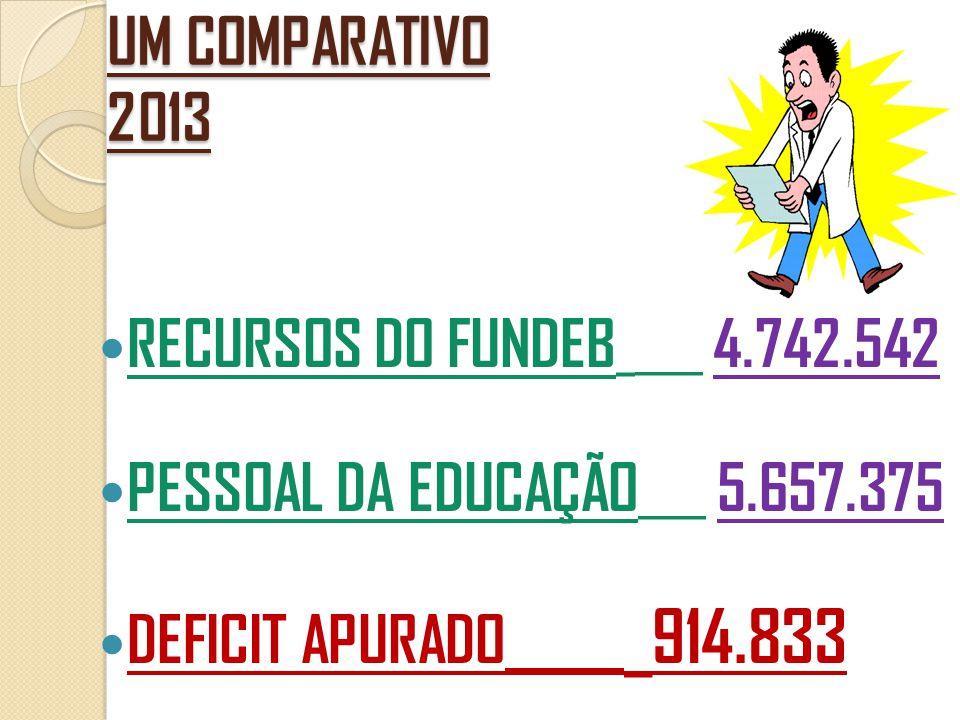 UM COMPARATIVO 2013  RECURSOS DO FUNDEB _ ____ 4.742.542  PESSOAL DA EDUCAÇÃO ____ 5.657.375  DEFICIT APURADO _______ _914.833
