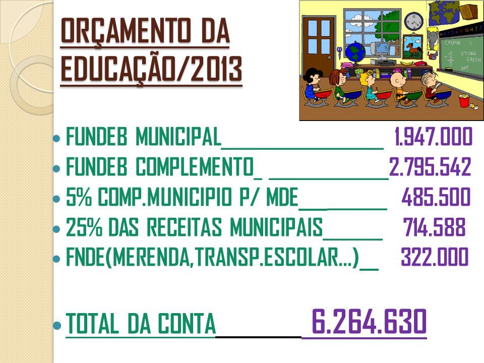 ORÇAMENTO DA EDUCAÇÃO/2013  FUNDEB MUNICIPAL ___________________ 1.947.000  FUNDEB COMPLEMENTO _ ______________ 2.795.542  5% COMP.MUNICIPIO P/ MDE