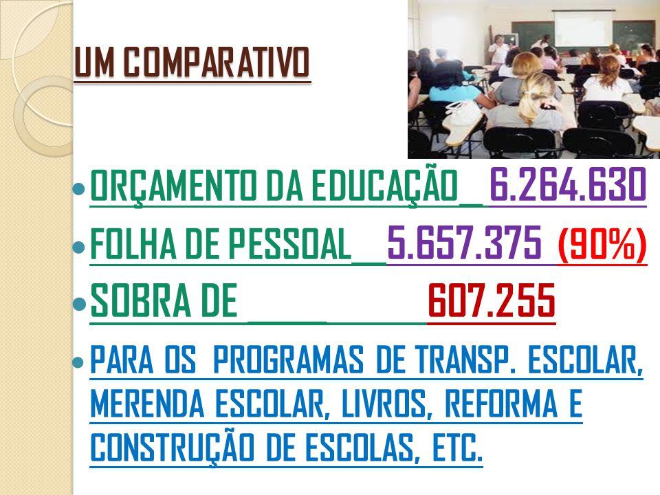 UM COMPARATIVO  ORÇAMENTO DA EDUCAÇÃO __ 6.264.630  FOLHA DE PESSOAL ___ 5.657.375 (90%)  SOBRA DE _____ 607.255  PARA OS PROGRAMAS DE TRANSP. ESC