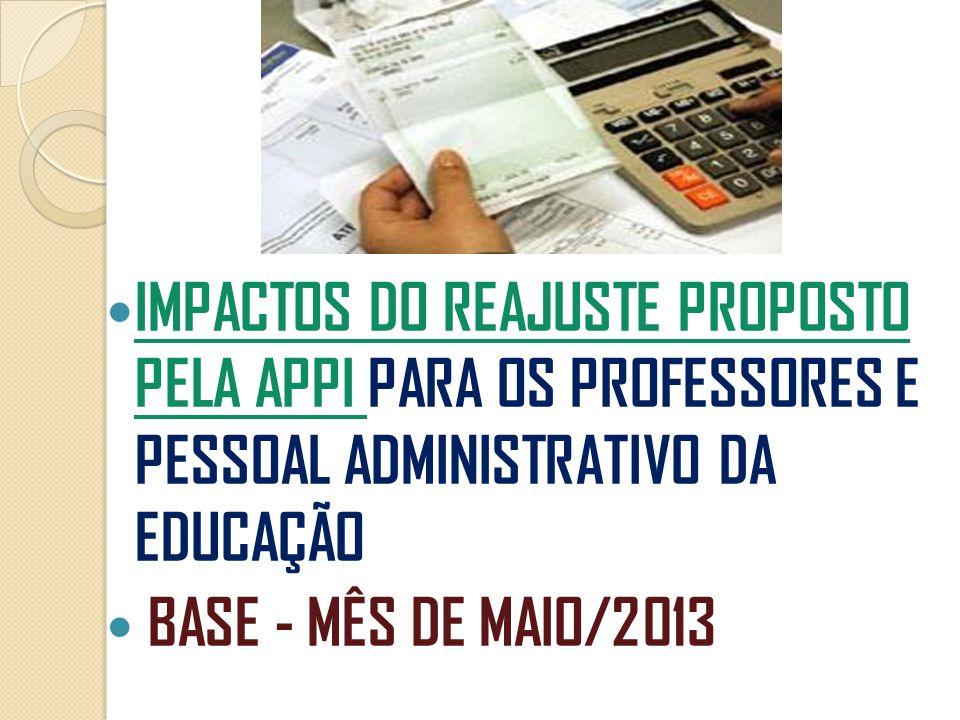  IMPACTOS DO REAJUSTE PROPOSTO PELA APPI PARA OS PROFESSORES E PESSOAL ADMINISTRATIVO DA EDUCAÇÃO  BASE - MÊS DE MAIO/2013