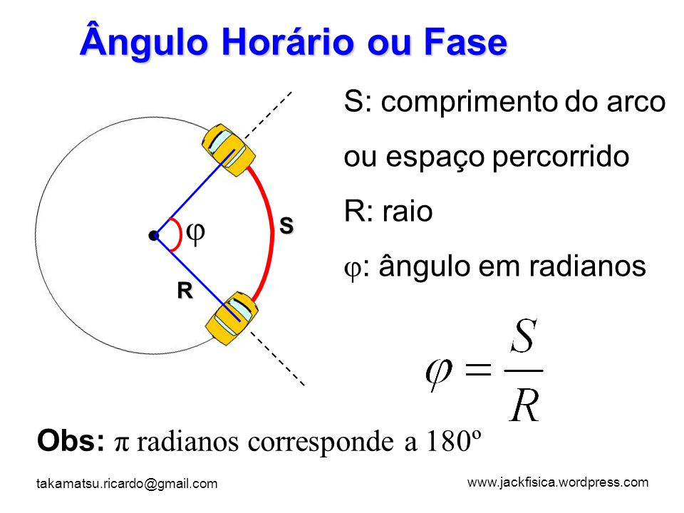 www.jackfisica.wordpress.com takamatsu.ricardo@gmail.com Ângulo Horário ou Fase  S R S: comprimento do arco ou espaço percorrido R: raio  : ângulo e