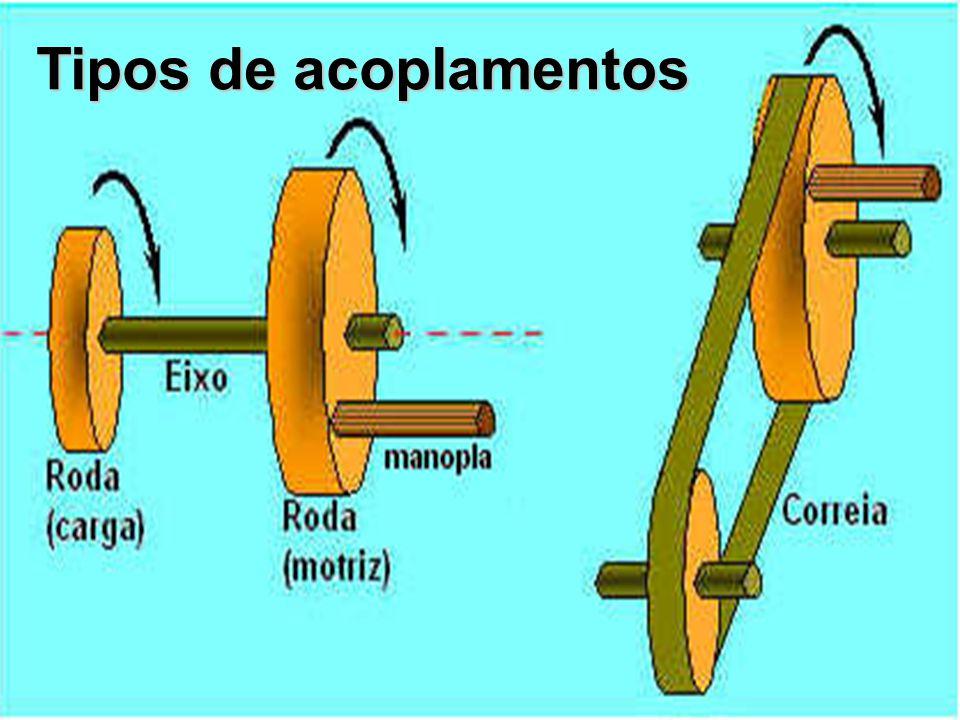 www.jackfisica.wordpress.com takamatsu.ricardo@gmail.com Tipos de acoplamentos