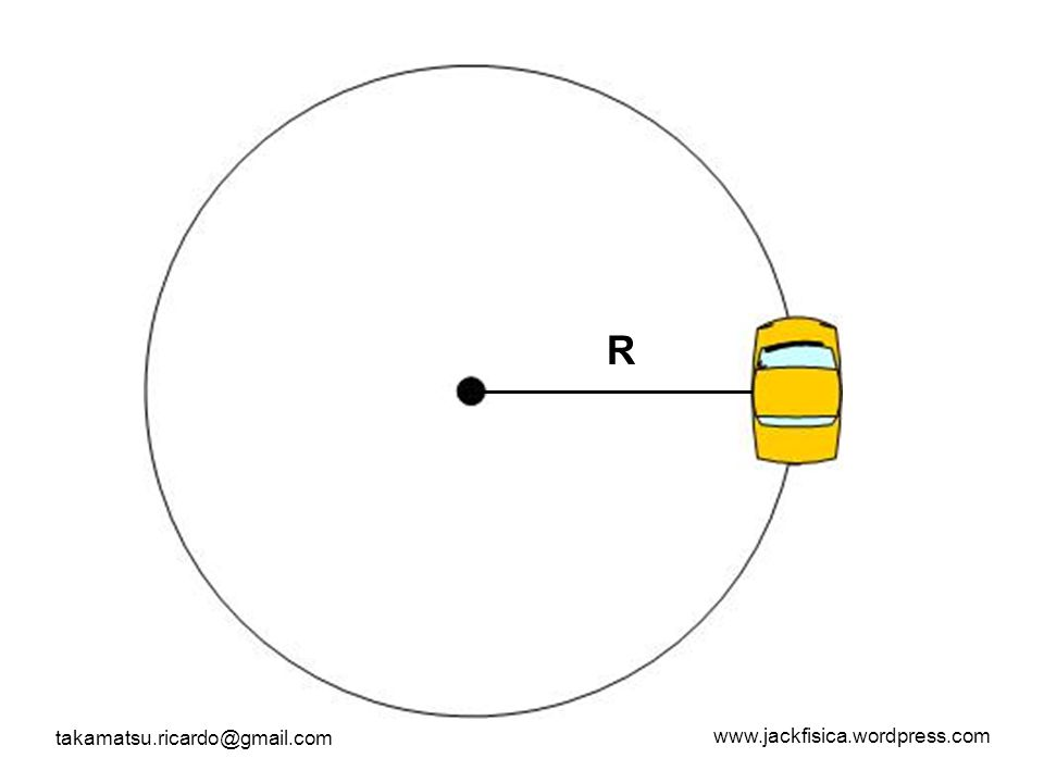 www.jackfisica.wordpress.com takamatsu.ricardo@gmail.com O movimento circular então é um movimento periódico, ou seja, se repete num mesmo intervalo de tempo sendo repetitivo.