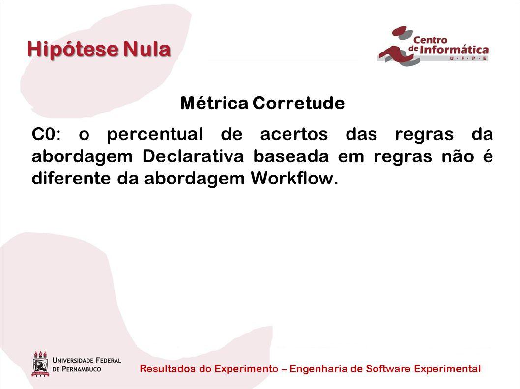 Resultados do Experimento – Engenharia de Software Experimental Hipótese Nula Métrica Corretude C0: o percentual de acertos das regras da abordagem Declarativa baseada em regras não é diferente da abordagem Workflow.