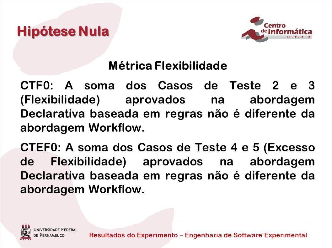 Resultados do Experimento – Engenharia de Software Experimental Hipótese Nula Métrica Flexibilidade CTF0: A soma dos Casos de Teste 2 e 3 (Flexibilidade) aprovados na abordagem Declarativa baseada em regras não é diferente da abordagem Workflow.