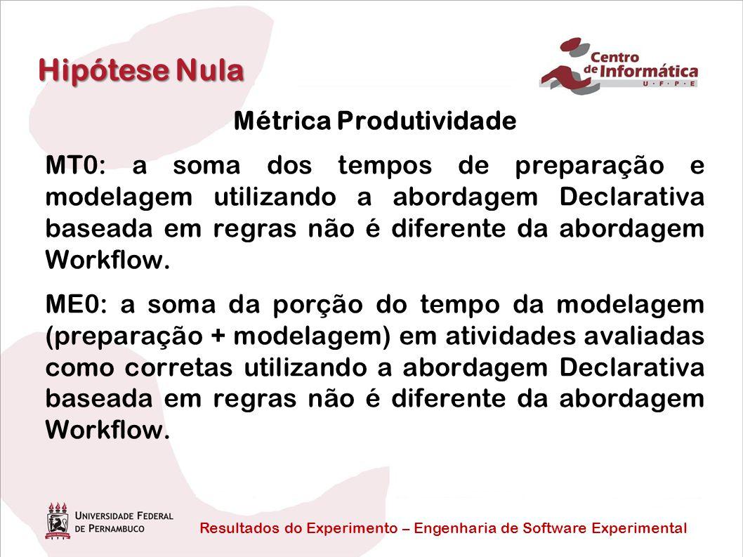 Resultados do Experimento – Engenharia de Software Experimental Hipótese Nula Métrica Produtividade MT0: a soma dos tempos de preparação e modelagem utilizando a abordagem Declarativa baseada em regras não é diferente da abordagem Workflow.