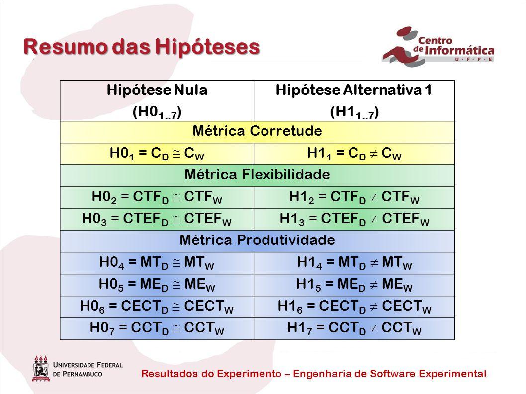 Resultados do Experimento – Engenharia de Software Experimental Resumo das Hipóteses Hipótese Nula (H0 1..7 ) Hipótese Alternativa 1 (H1 1..7 ) Métric