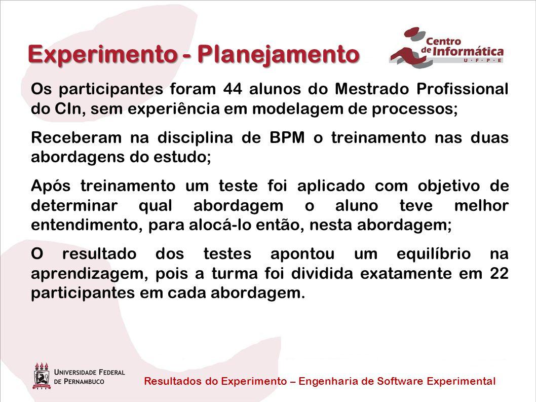 Resultados do Experimento – Engenharia de Software Experimental Experimento - Planejamento Os participantes foram 44 alunos do Mestrado Profissional d