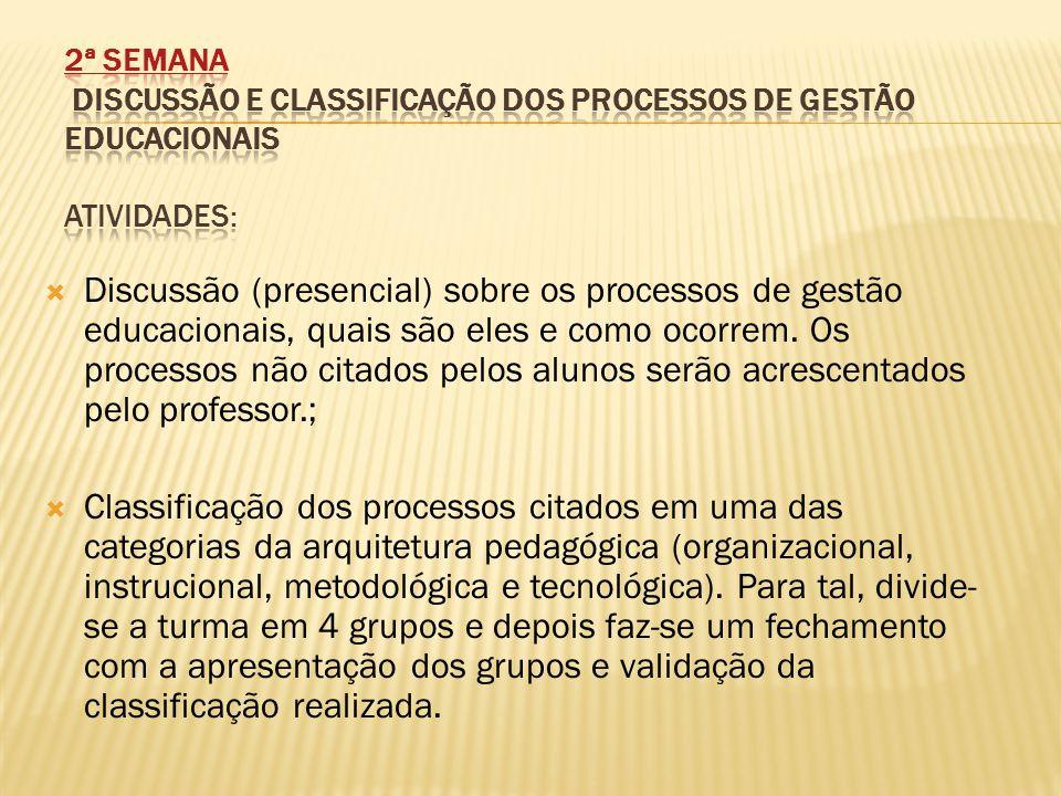  Discussão (presencial) sobre os processos de gestão educacionais, quais são eles e como ocorrem.