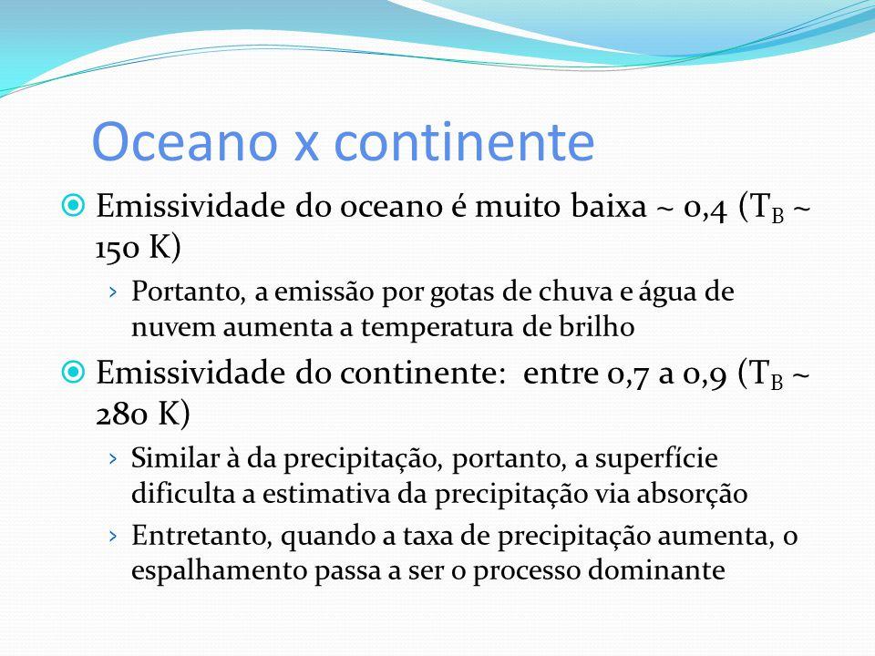 Oceano x continente  Emissividade do oceano é muito baixa ~ 0,4 (T B ~ 150 K) › Portanto, a emissão por gotas de chuva e água de nuvem aumenta a temp