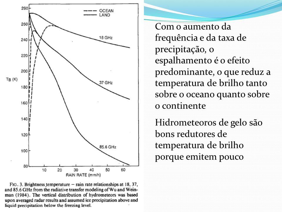 Com o aumento da frequência e da taxa de precipitação, o espalhamento é o efeito predominante, o que reduz a temperatura de brilho tanto sobre o ocean