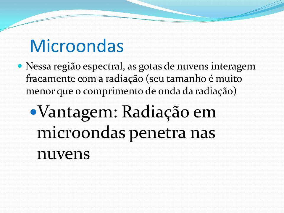Microondas  Nessa região espectral, as gotas de nuvens interagem fracamente com a radiação (seu tamanho é muito menor que o comprimento de onda da ra
