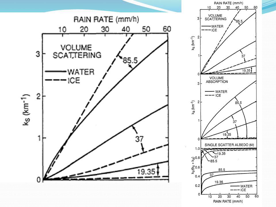 Portanto  Algoritmos sobre o oceano são baseados na absorção de radiação  Algoritmos sobre o continente são baseados no espalhamento de radiação