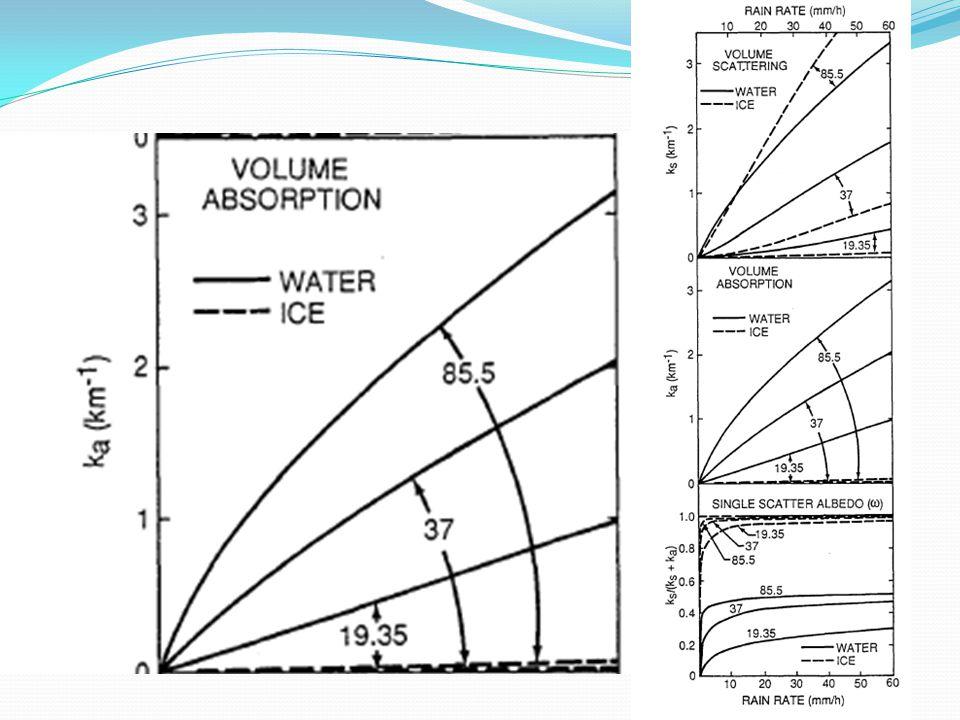 Coeficientes de espalhamento, absorção e albedo simples para chuva constituída por esferas de água ou gelo.