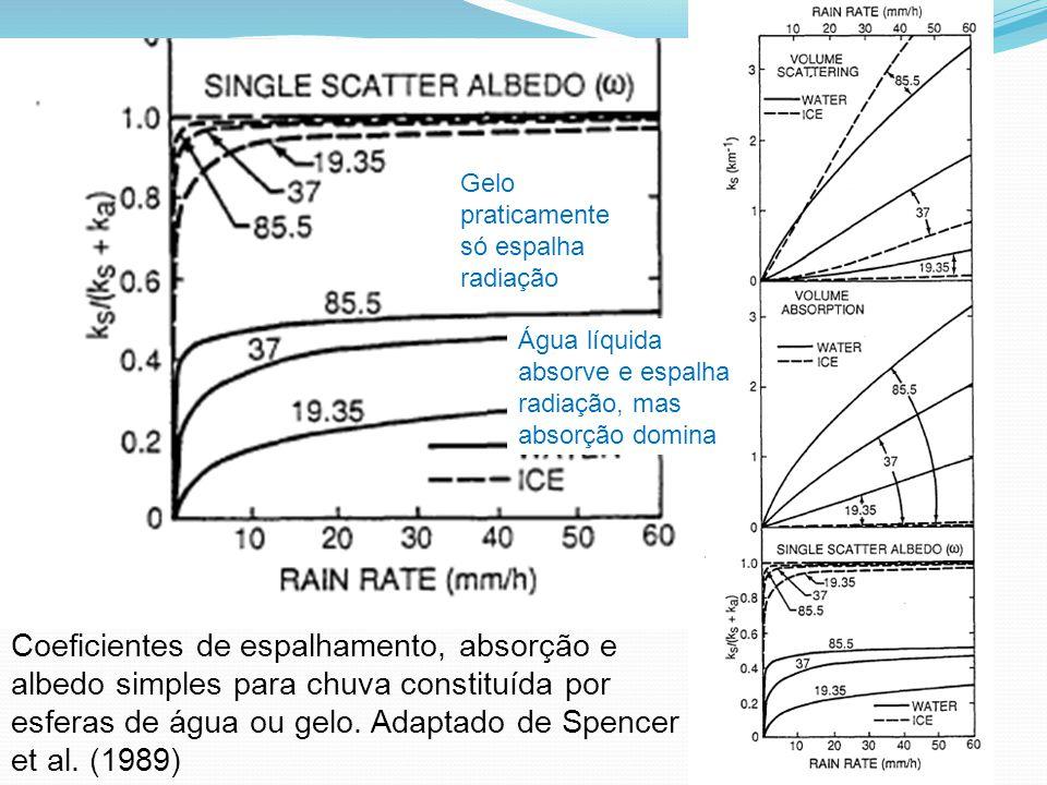 Coeficientes de espalhamento, absorção e albedo simples para chuva constituída por esferas de água ou gelo. Adaptado de Spencer et al. (1989) Gelo pra