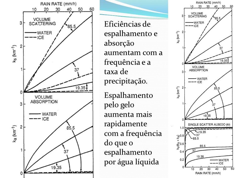 Eficiências de espalhamento e absorção aumentam com a frequência e a taxa de precipitação. Espalhamento pelo gelo aumenta mais rapidamente com a frequ