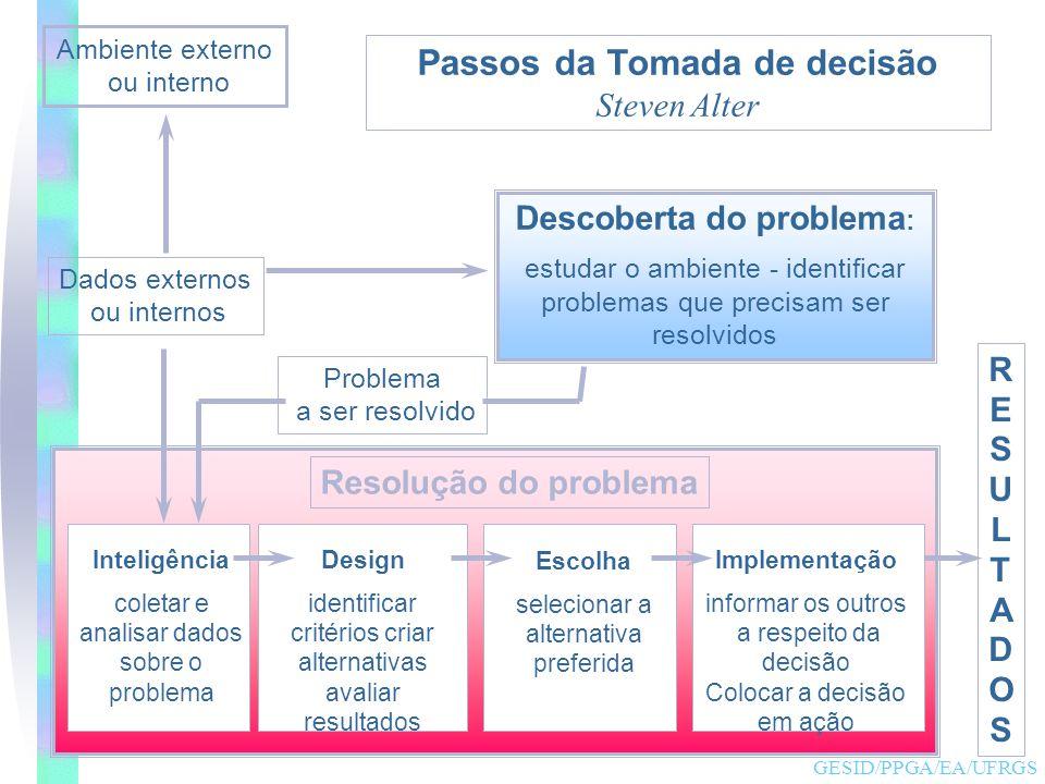 Profª Helenice R. Reis - PET II - hreis@urisan.tche.br 11 Ambiente externo ou interno Descoberta do problema : estudar o ambiente - identificar proble