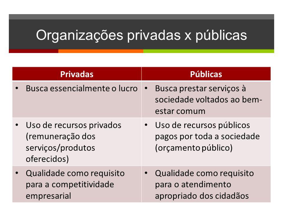 Organizações privadas x públicas PrivadasPúblicas • Busca essencialmente o lucro • Busca prestar serviços à sociedade voltados ao bem- estar comum • U