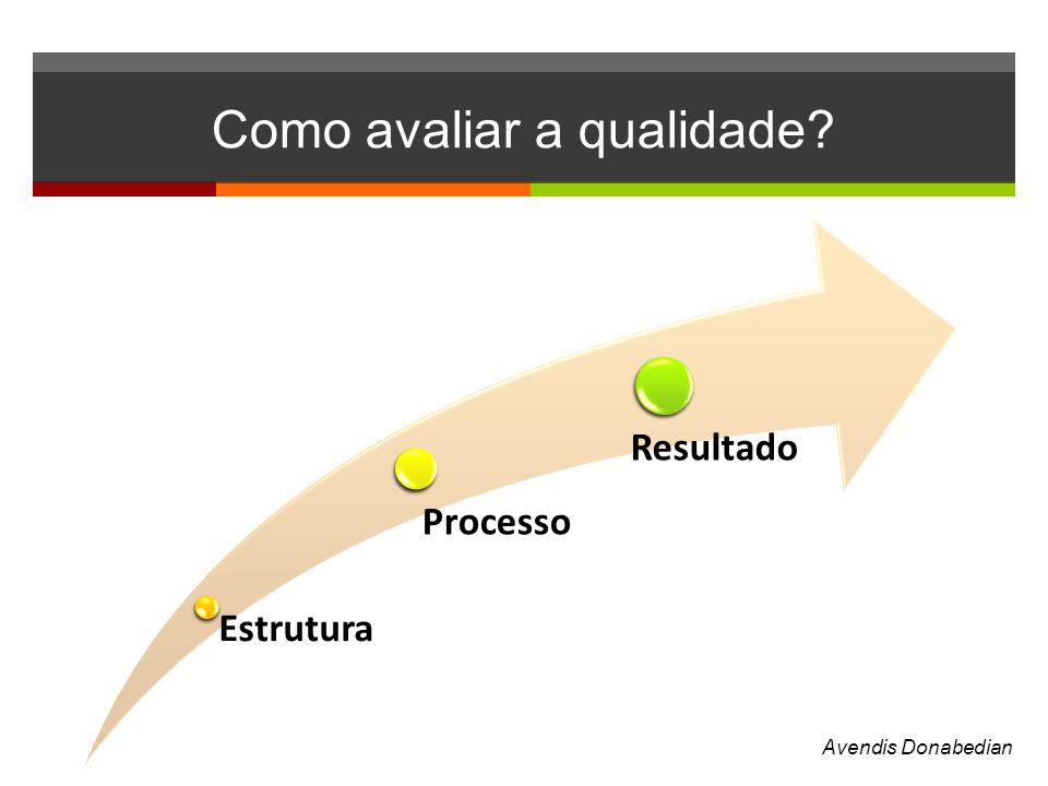 Como avaliar a qualidade? Estrutura Processo Resultado Avendis Donabedian
