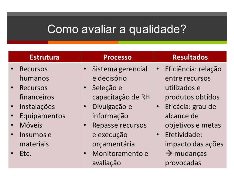 Como avaliar a qualidade? EstruturaProcessoResultados • Recursos humanos • Recursos financeiros • Instalações • Equipamentos • Móveis • Insumos e mate