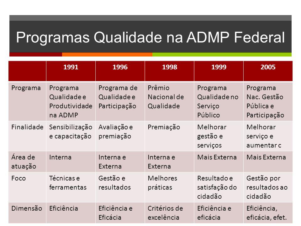 Programas Qualidade na ADMP Federal 19911996199819992005 ProgramaPrograma Qualidade e Produtividade na ADMP Programa de Qualidade e Participação Prêmio Nacional de Qualidade Programa Qualidade no Serviço Público Programa Nac.