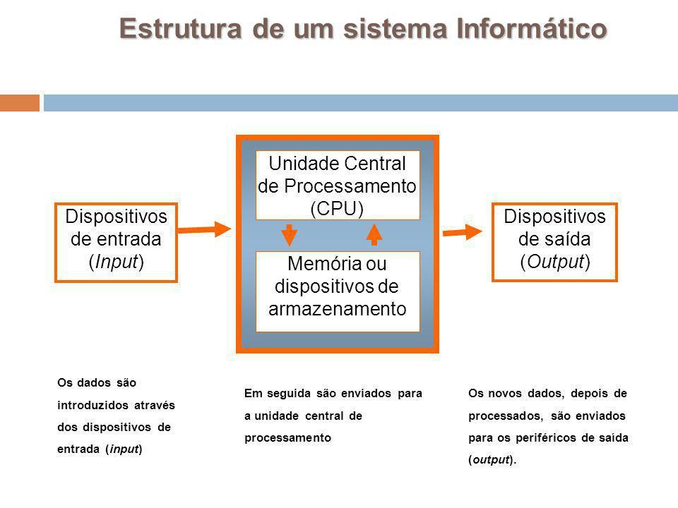14 Dispositivos de entrada (Input) Memória ou dispositivos de armazenamento Unidade Central de Processamento (CPU) Dispositivos de saída (Output) Estr