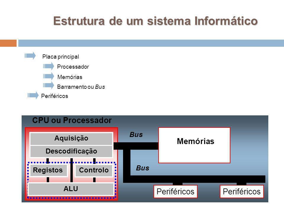 Periféricos Processador Barramento ou Bus Memórias Periféricos Placa principal CPU ou Processador ALU Aquisição Descodificação Controlo Registos Bus M