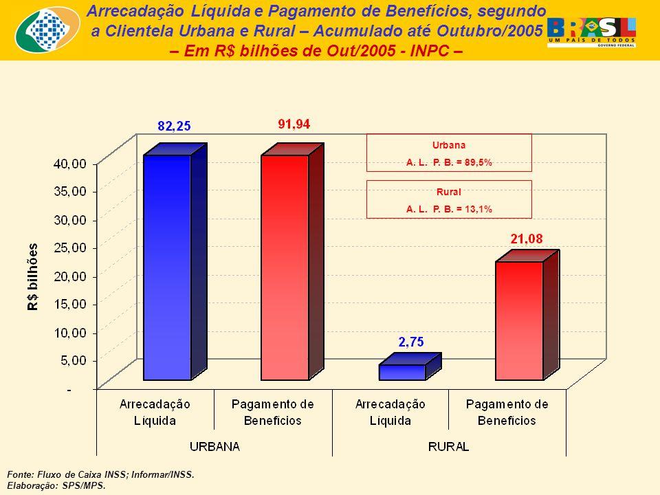 Arrecadação Líquida e Pagamento de Benefícios, segundo a Clientela Urbana e Rural – Acumulado até Outubro/2005 – Em R$ bilhões de Out/2005 - INPC – Fonte: Fluxo de Caixa INSS; Informar/INSS.