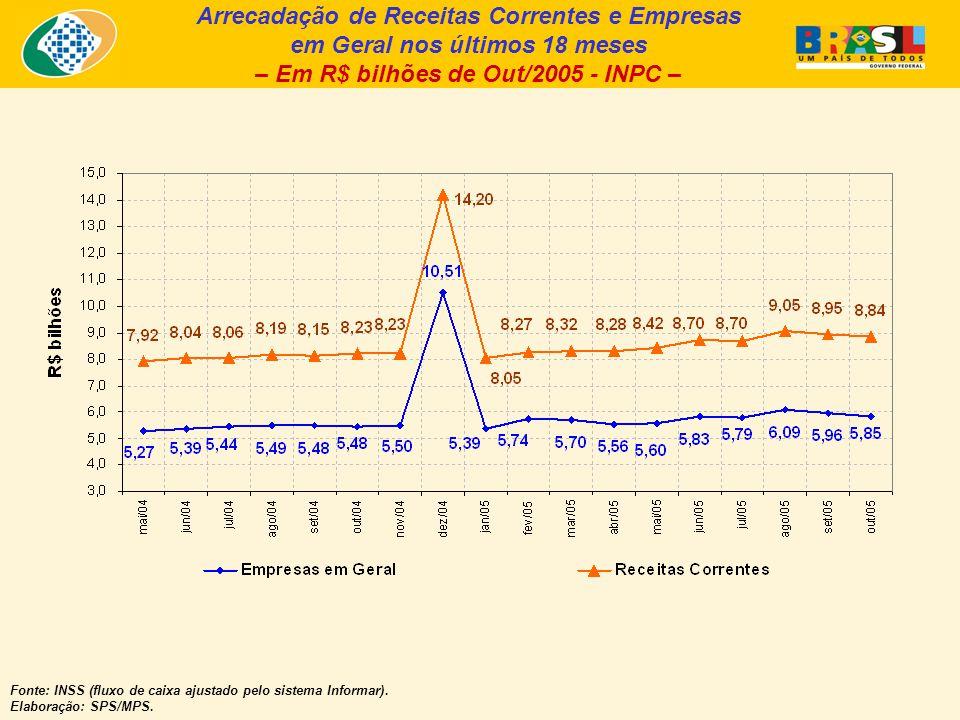 Arrecadação de Receitas Correntes e Empresas em Geral nos últimos 18 meses – Em R$ bilhões de Out/2005 - INPC – Fonte: INSS (fluxo de caixa ajustado pelo sistema Informar).