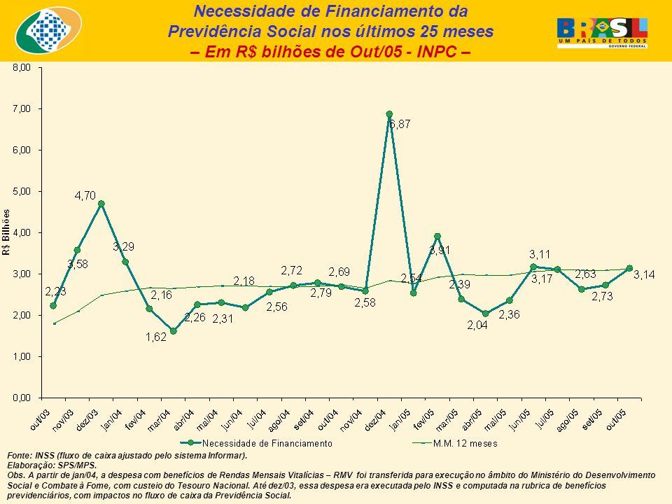 Necessidade de Financiamento da Previdência Social nos últimos 25 meses – Em R$ bilhões de Out/05 - INPC – Fonte: INSS (fluxo de caixa ajustado pelo sistema Informar).