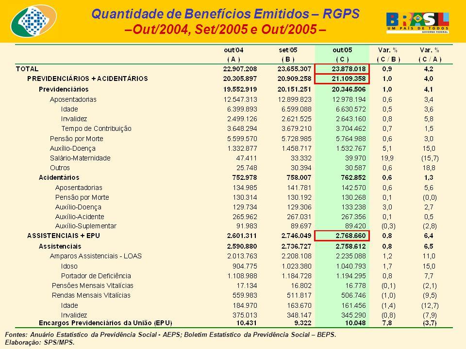 Quantidade de Benefícios Emitidos – RGPS –Out/2004, Set/2005 e Out/2005 – Fontes: Anuário Estatístico da Previdência Social - AEPS; Boletim Estatístico da Previdência Social – BEPS.