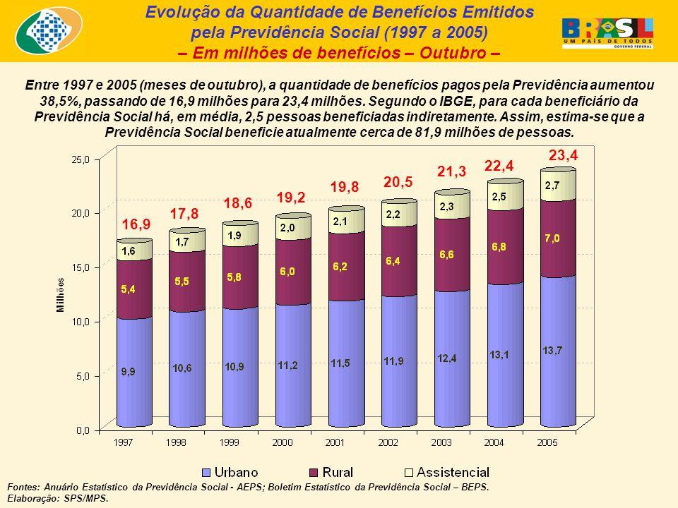 Evolução da Quantidade de Benefícios Emitidos pela Previdência Social (1997 a 2005) – Em milhões de benefícios – Outubro – Fontes: Anuário Estatístico da Previdência Social - AEPS; Boletim Estatístico da Previdência Social – BEPS.