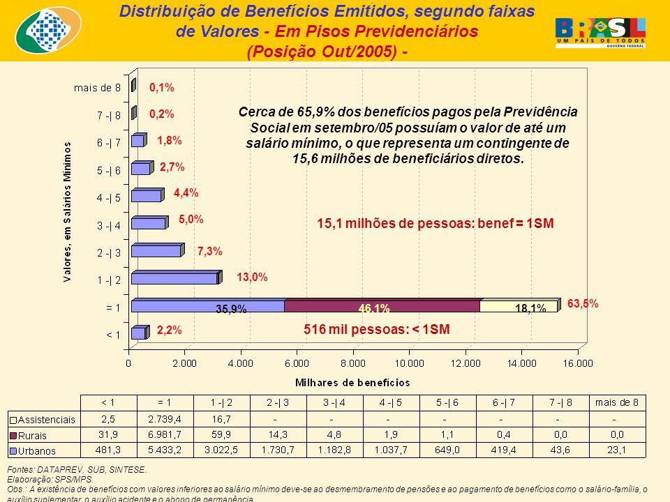 Distribuição de Benefícios Emitidos, segundo faixas de Valores - Em Pisos Previdenciários (Posição Out/2005) - Fontes: DATAPREV, SUB, SINTESE.