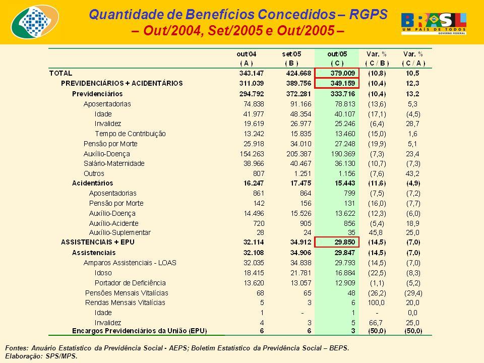 Quantidade de Benefícios Concedidos – RGPS – Out/2004, Set/2005 e Out/2005 – Fontes: Anuário Estatístico da Previdência Social - AEPS; Boletim Estatístico da Previdência Social – BEPS.